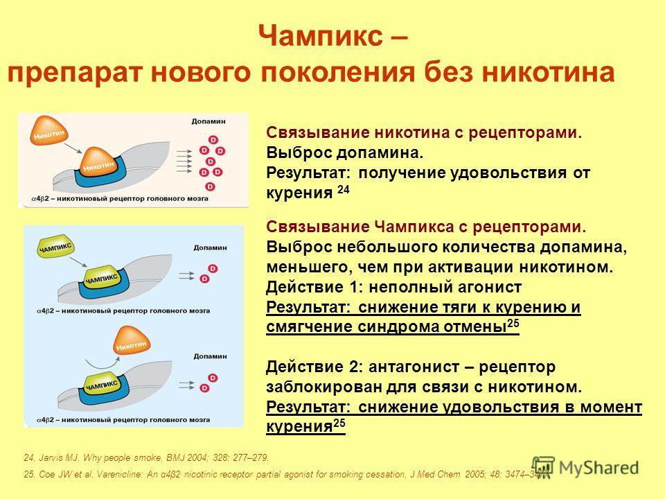 Чампикс – препарат нового поколения без никотина Связывание никотина с рецепторами. Выброс допамина. Результат: получение удовольствия от курения 24 Связывание Чампикса с рецепторами. Выброс небольшого количества допамина, меньшего, чем при активации