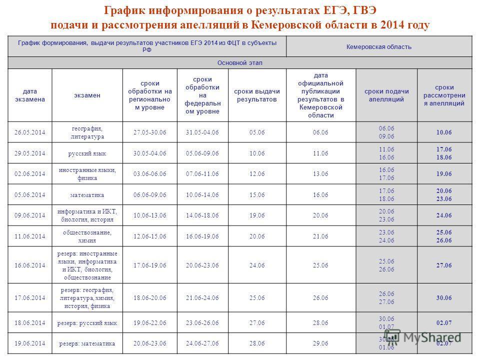 График формирования, выдачи результатов участников ЕГЭ 2014 из ФЦТ в субъекты РФ Кемеровская область Основной этап дата экзамена экзамен сроки обработки на регионально м уровне сроки обработки на федеральном уровне сроки выдачи результатов дата офици