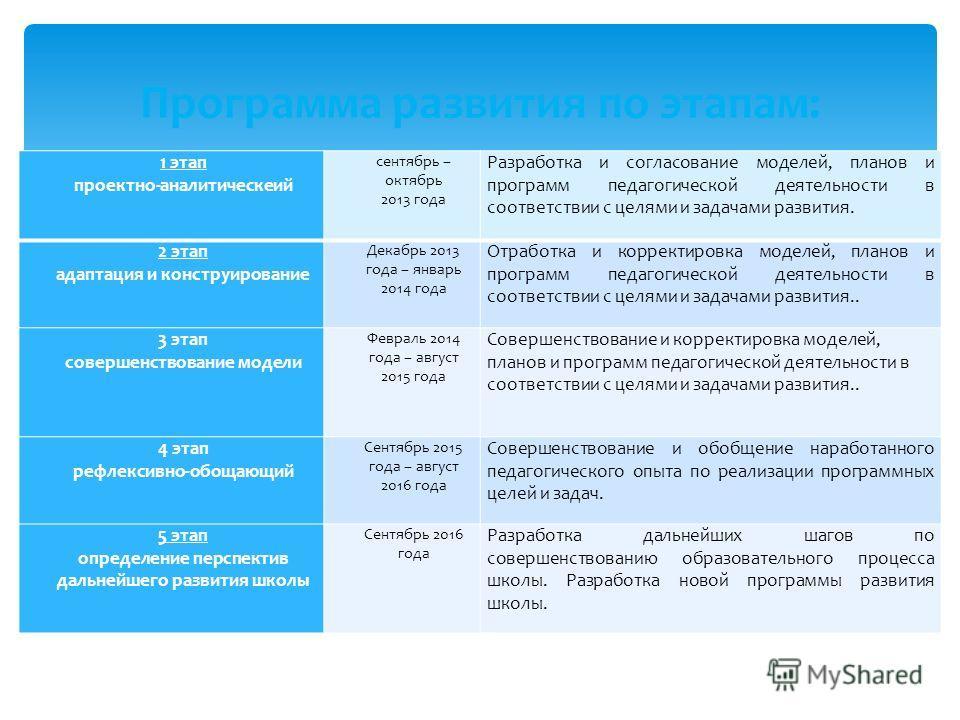 1 этап проектно-аналитический сентябрь – октябрь 2013 года Разработка и согласование моделей, планов и программ педагогической деятельности в соответствии с целями и задачами развития. 2 этап адаптация и конструирование Декабрь 2013 года – январь 201