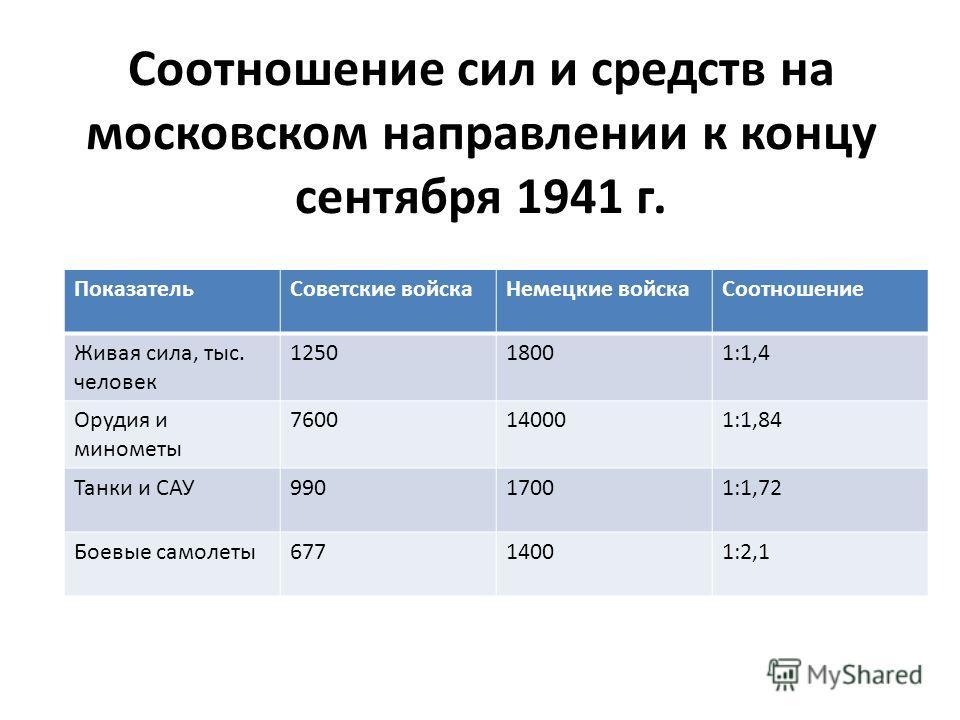 Соотношение сил и средств на московском направлении к концу сентября 1941 г. Показатель Советские войска Немецкие войска Соотношение Живая сила, тыс. человек 125018001:1,4 Орудия и минометы 7600140001:1,84 Танки и САУ99017001:1,72 Боевые самолеты 677