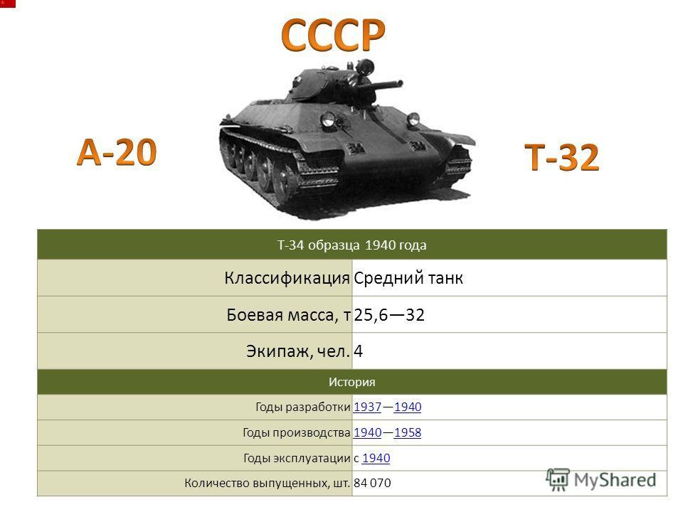 Т-34 образца 1940 года Классификация Средний танк Боевая масса, т 25,632 Экипаж, чел.4 История Годы разработки 1937193719401940 Годы производства 1940194019581958 Годы эксплуатацииc 19401940 Количество выпущенных, шт.84 070