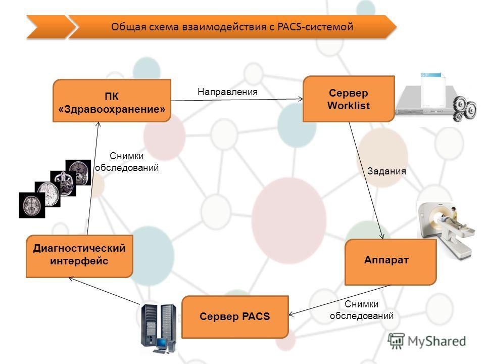 Общая схема взаимодействия с PACS-системой ПК «Здравоохранение» Аппарат Задания Снимки обследований Снимки обследований Сервер Worklist Сервер PACS Направления Диагностический интерфейс
