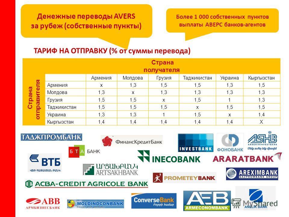 Денежные переводы AVERS за рубеж (собственные пункты) Страна получателя Страна отправителя Армения МолдоваГрузия ТаджикистанУкраина Кыргызстан Армениях 1,31,5 1,31,5 Молдова 1,3 х Грузия 1,5 х 11,3 Таджикистан 1,5 х Украина 1,3 11,5 х 1,4 Кыргызстан