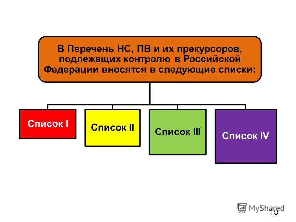 В Перечень НС, ПВ и их прекурсоров, подлежащих контролю в Российской Федерации вносятся в следующие списки: Список I Список II Список III Список IV 15