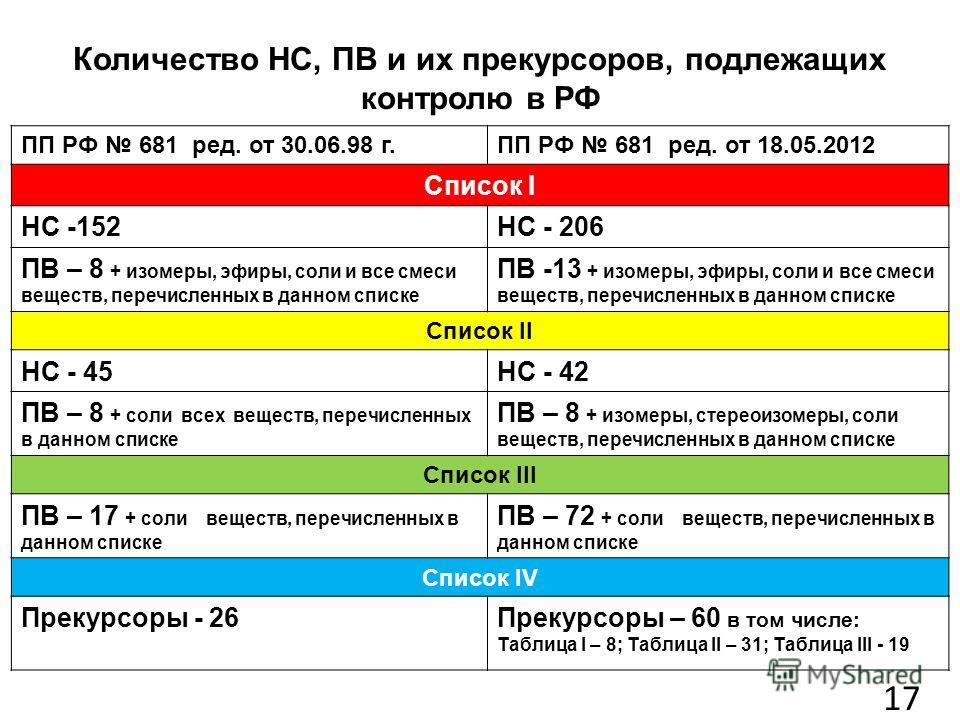 Количество НС, ПВ и их прекурсоров, подлежащих контролю в РФ ПП РФ 681 ред. от 30.06.98 г.ПП РФ 681 ред. от 18.05.2012 Список I НС -152НС - 206 ПВ – 8 + изомеры, эфиры, соли и все смеси веществ, перечисленных в данном списке ПВ -13 + изомеры, эфиры,