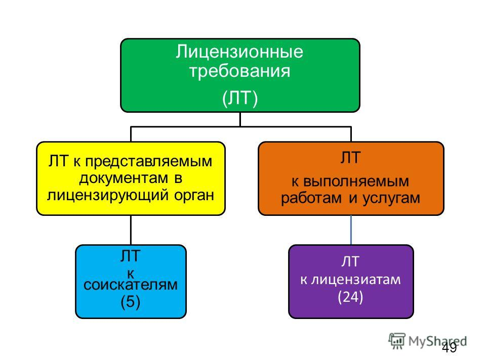 Лицензионные требования (ЛТ) ЛТ к представляемым документам в лицензирующий орган ЛТ к соискателям (5) ЛТ к выполняемым работам и услугам ЛТ к лицензиатам (24) 49