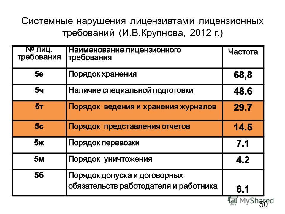 Системные нарушения лицензиатами лицензионных требований (И.В.Крупнова, 2012 г.) 50