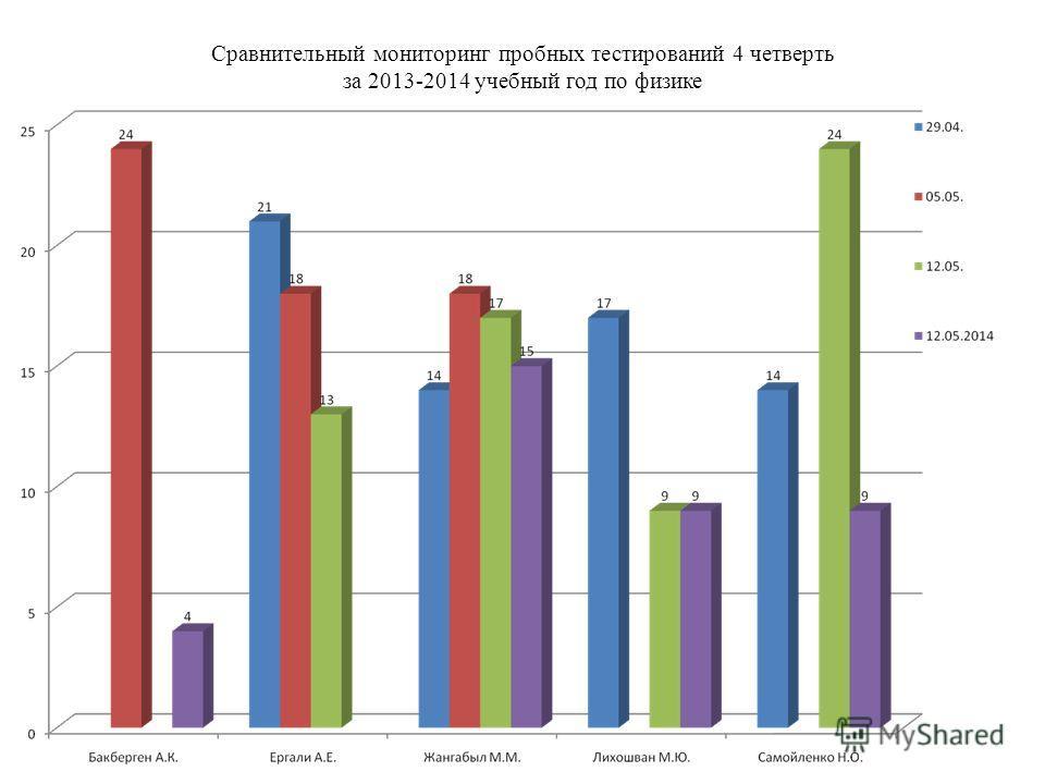 Сравнительный мониторинг пробных тестирований 4 четверть за 2013-2014 учебный год по физике