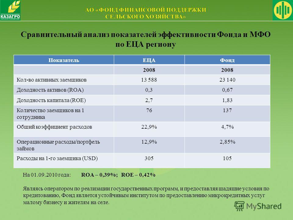 Сравнительный анализ показателей эффективности Фонда и МФО по ЕЦА региону Являясь оператором по реализации государственных программ, и предоставляя щадящие условия по кредитованию, Фонд является устойчивым институтом по предоставлению микрокредитных