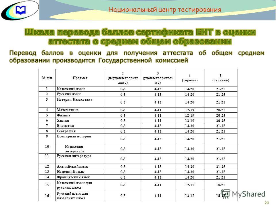 20 п/п Предмет 2 (неудовлетворите льно) 3 (удовлетворитель но) 4 (хорошо) 5 (отлично) 1Казахский язык 0-34-1314-2021-25 2Русский язык 0-34-1314-2021-25 3История Казахстана 0-34-1314-2021-25 4Математика 0-34-1112-1920-25 5Физика 0-34-1112-1920-25 6Хим