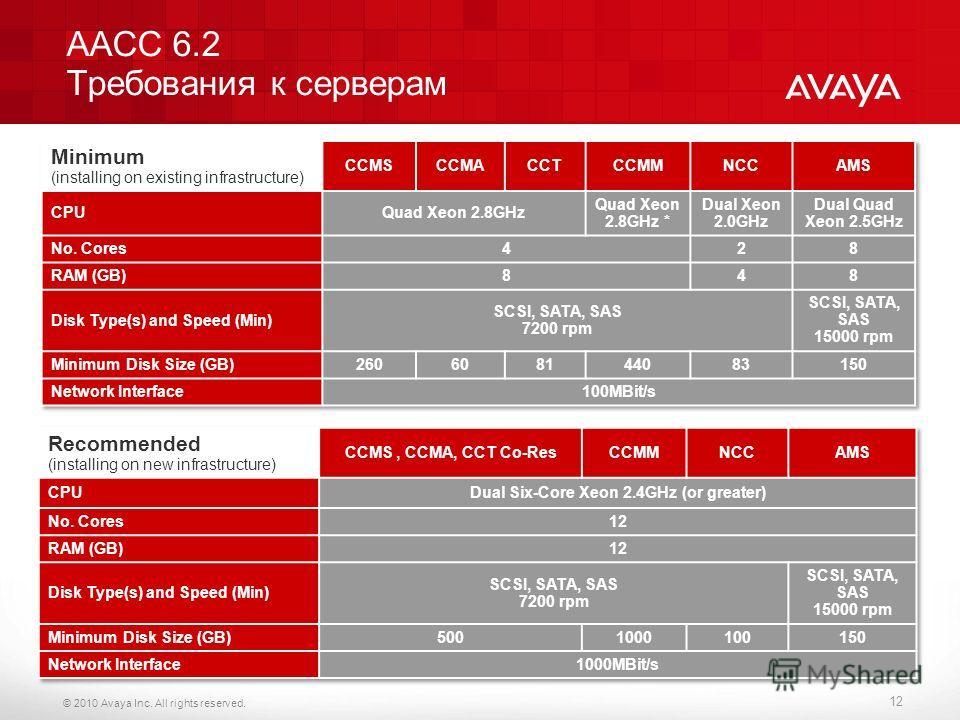 © 2010 Avaya Inc. All rights reserved. AACC 6.2 Требования к серверам 12