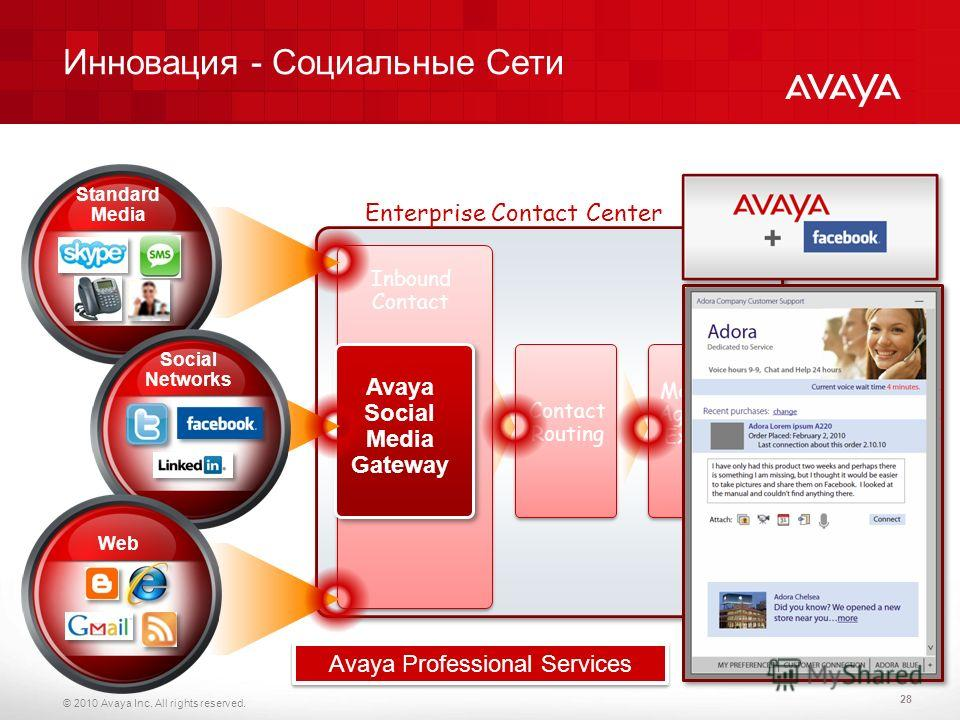 © 2010 Avaya Inc. All rights reserved. Avaya Social Media Gateway Standard Media Social Networks Web Contact Routing Managed Agents & Experts Enterprise Contact Center Inbound Contact 28 Инновация - Социальные Сети Avaya Professional Services