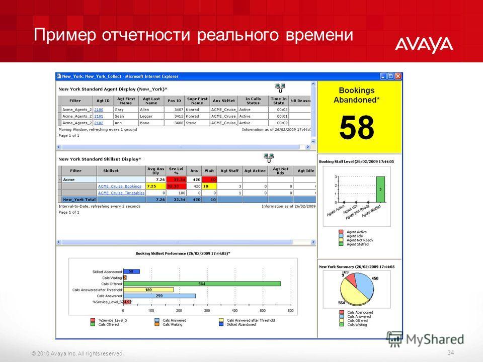 © 2010 Avaya Inc. All rights reserved. Пример отчетности реального времени 34