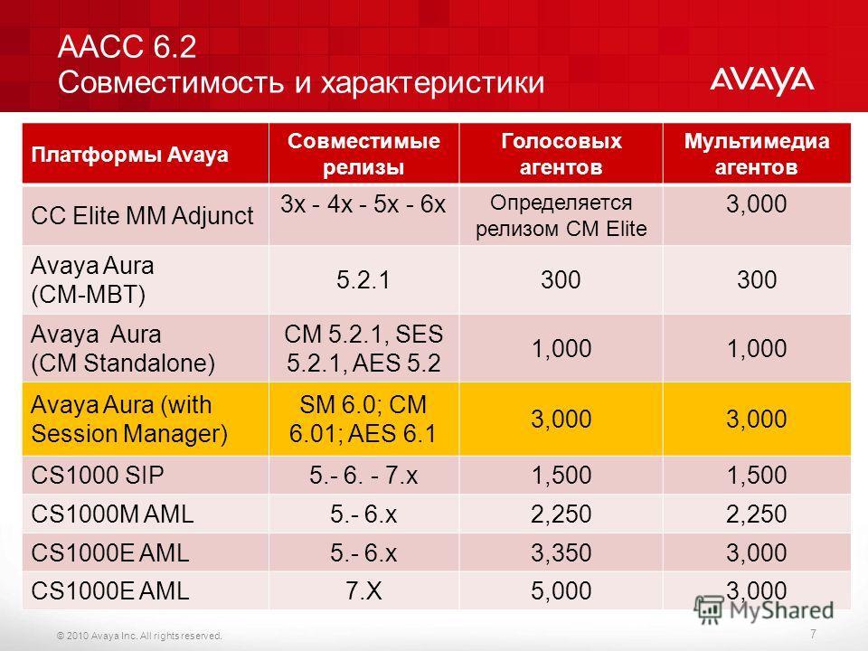 © 2010 Avaya Inc. All rights reserved. 7 AACC 6.2 Совместимость и характеристики Платформы Avaya Совместимые релизы Голосовых агентов Мультимедиа агентов CC Elite MM Adjunct 3x - 4x - 5x - 6x Определяется релизом CM Elite 3,000 Avaya Aura (CM-MBT) 5.