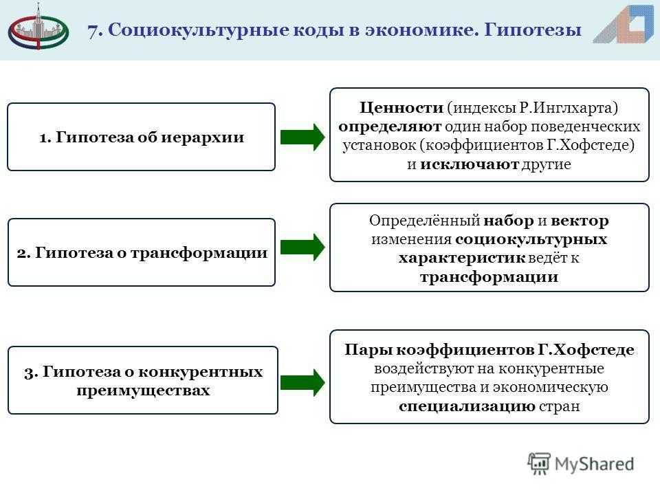 Ценности (индексы Р.Инглхарта) определяют один набор поведенческих установок (коэффициентов Г.Хофстеде) и исключают другие 1. Гипотеза об иерархии 2. Гипотеза о трансформации 3. Гипотеза о конкурентных преимуществах Определённый набор и вектор измене