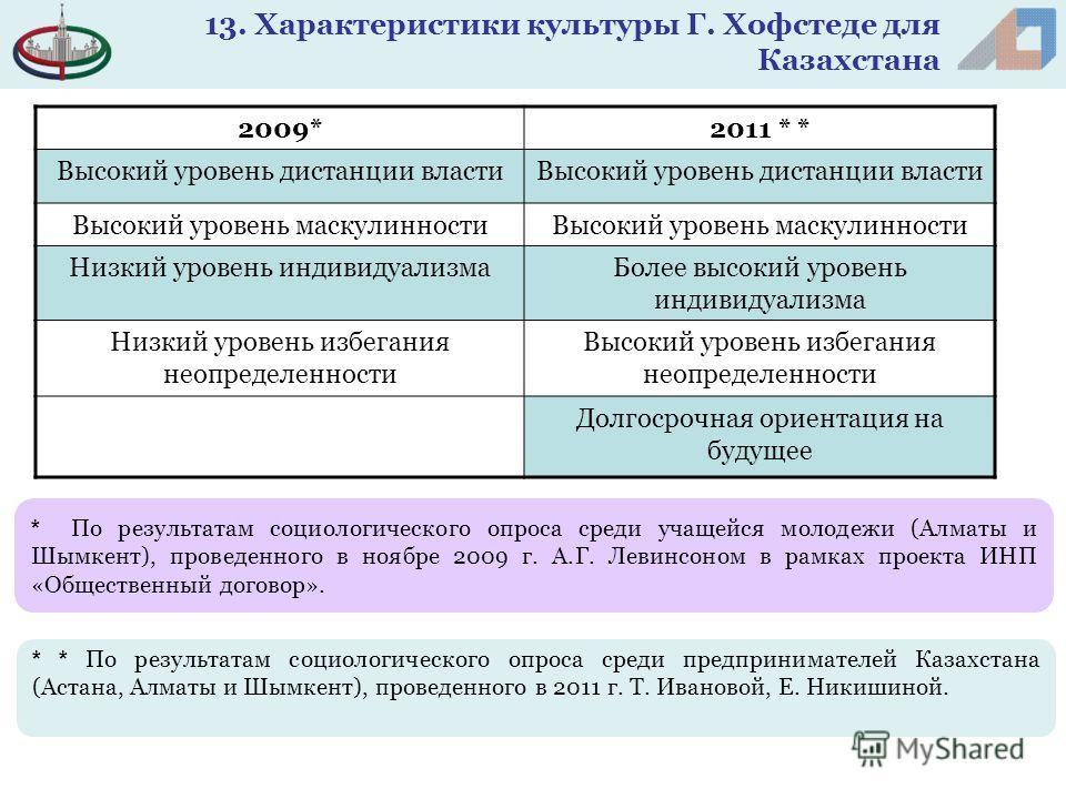 * По результатам социологического опроса среди учащейся молодежи (Алматы и Шымкент), проведенного в ноябре 2009 г. А.Г. Левинсоном в рамках проекта ИНП «Общественный договор». 2009*2011 * * Высокий уровень дистанции власти Высокий уровень маскулиннос