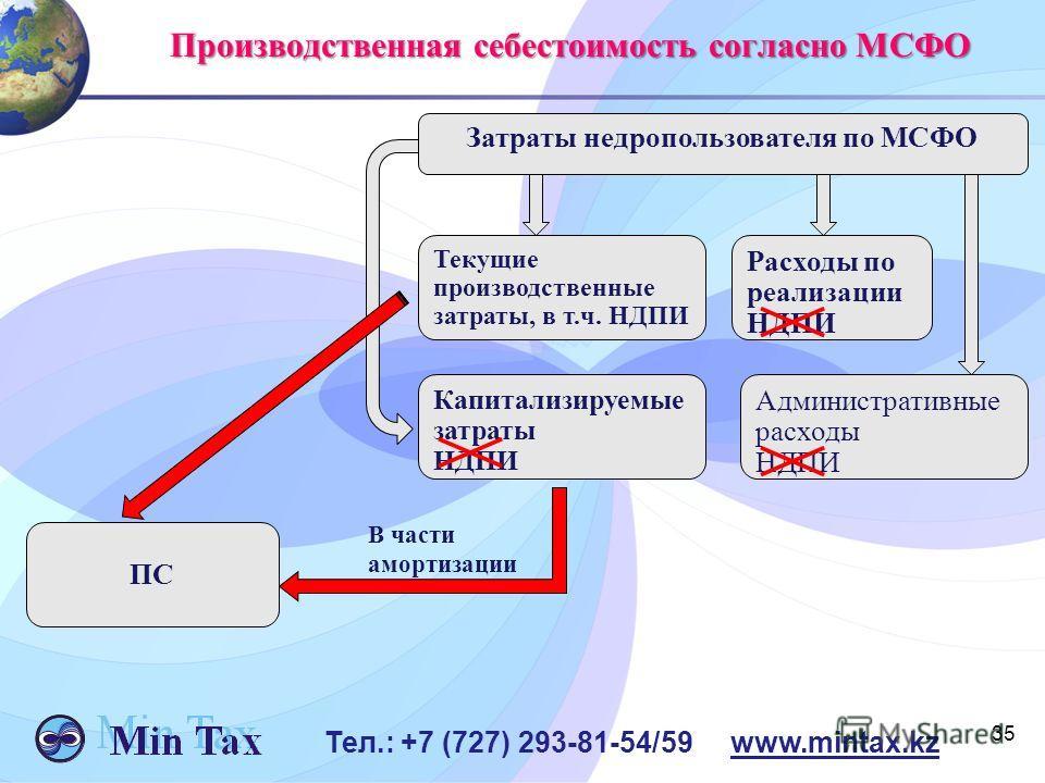 35 Тел.: +7 (727) 293-81-54/59 www.mintax.kz Производственная себестоимость согласно МСФО Затраты недропользователя по МСФО ПС Текущие производственные затраты, в т.ч. НДПИ Расходы по реализации НДПИ Капитализируемые затраты НДПИ Административные рас
