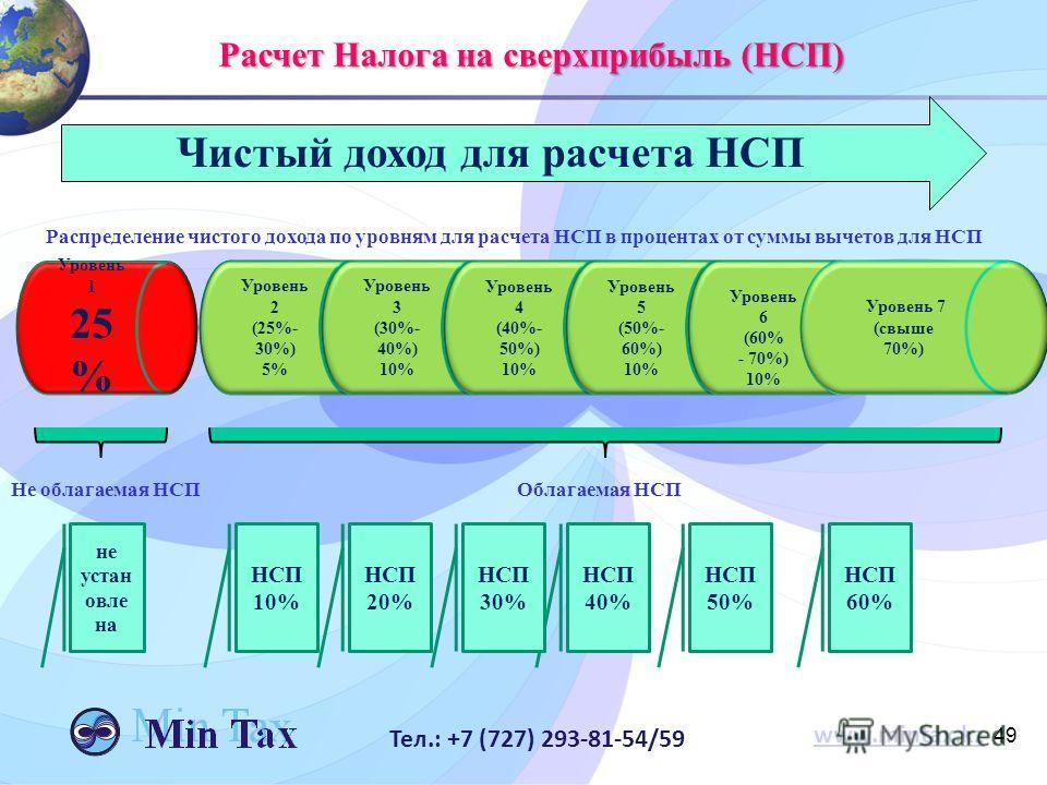 49 www.mintax.kz Тел.: +7 (727) 293-81-54/59 Уровень 1 25 % Уровень 2 (25%- 30%) 5% Уровень 3 (30%- 40%) 10% Уровень 4 (40%- 50%) 10% Уровень 5 (50%- 60%) 10% Уровень 6 (60% - 70%) 10% Уровень 7 (свыше 70%) НСП 60% НСП 50% НСП 40% НСП 30% НСП 20% НСП