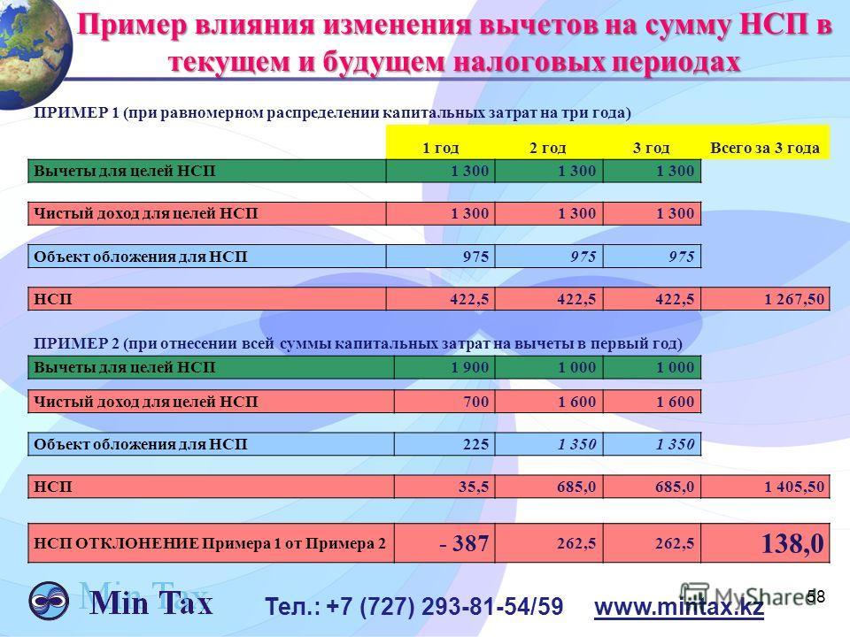 58 Тел.: +7 (727) 293-81-54/59 www.mintax.kz Пример влияния изменения вычетов на сумму НСП в текущем и будущем налоговых периодах ПРИМЕР 1 (при равномерном распределении капитальных затрат на три года) 1 год 2 год 3 год Всего за 3 года Вычеты для цел