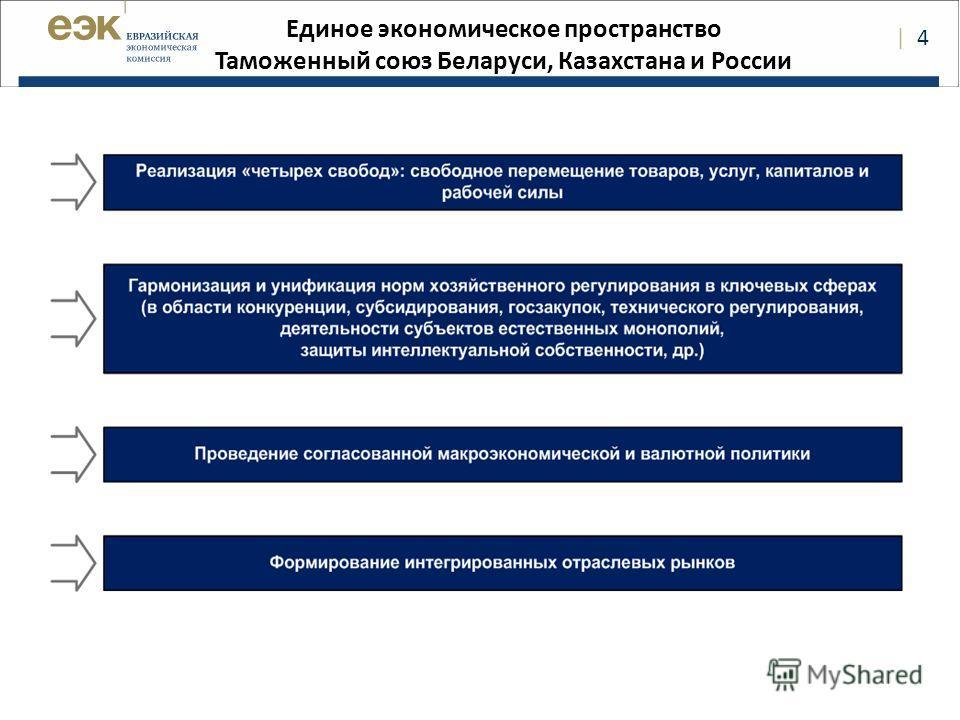   4 Единое экономическое пространство Таможенный союз Беларуси, Казахстана и России