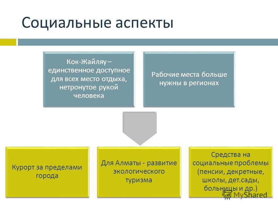 Социальные аспекты Кок - Жайляу – единственное доступное для всех место отдыха, нетронутое рукой человека Рабочие места больше нужны в регионах Курорт за пределами города Для Алматы - развитие экологического туризма Средства на социальные проблемы (