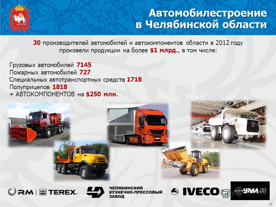 Автомобилестроение в Челябинской области 30 производителей автомобилей и автокомпонентов области в 2012 году произвели продукции на более $1 млрд., в том числе: Грузовых автомобилей 7145 Пожарных автомобилей 727 Специальных автотранспортных средств 1