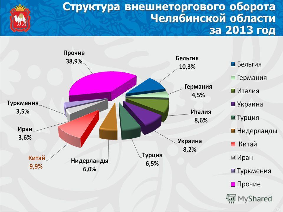 Структура внешнеторгового оборота Челябинской области за 2013 год 14
