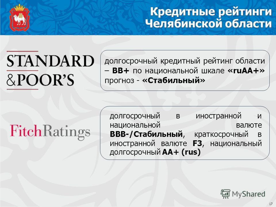 Кредитные рейтинги Челябинской области долгосрочный кредитный рейтинг области – BB+ по национальной шкале «ruAA+» прогноз - «Стабильный» долгосрочный в иностранной и национальной валюте BBВ-/Стабильный, краткосрочный в иностранной валюте F3, национал