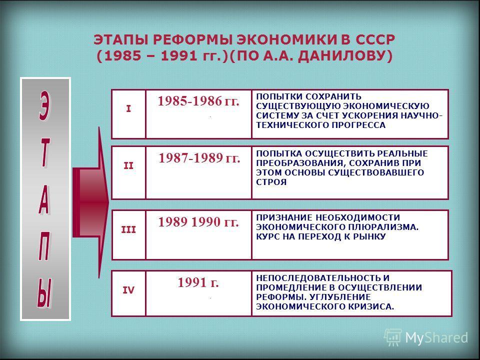 ЭТАПЫ РЕФОРМЫ ЭКОНОМИКИ В СССР (1985 – 1991 гг.)(ПО А.А. ДАНИЛОВУ) II 1987-1989 гг. ПОПЫТКА ОСУЩЕСТВИТЬ РЕАЛЬНЫЕ ПРЕОБРАЗОВАНИЯ, СОХРАНИВ ПРИ ЭТОМ ОСНОВЫ СУЩЕСТВОВАВШЕГО СТРОЯ III 1989 1990 гг. ПРИЗНАНИЕ НЕОБХОДИМОСТИ ЭКОНОМИЧЕСКОГО ПЛЮРАЛИЗМА. КУРС