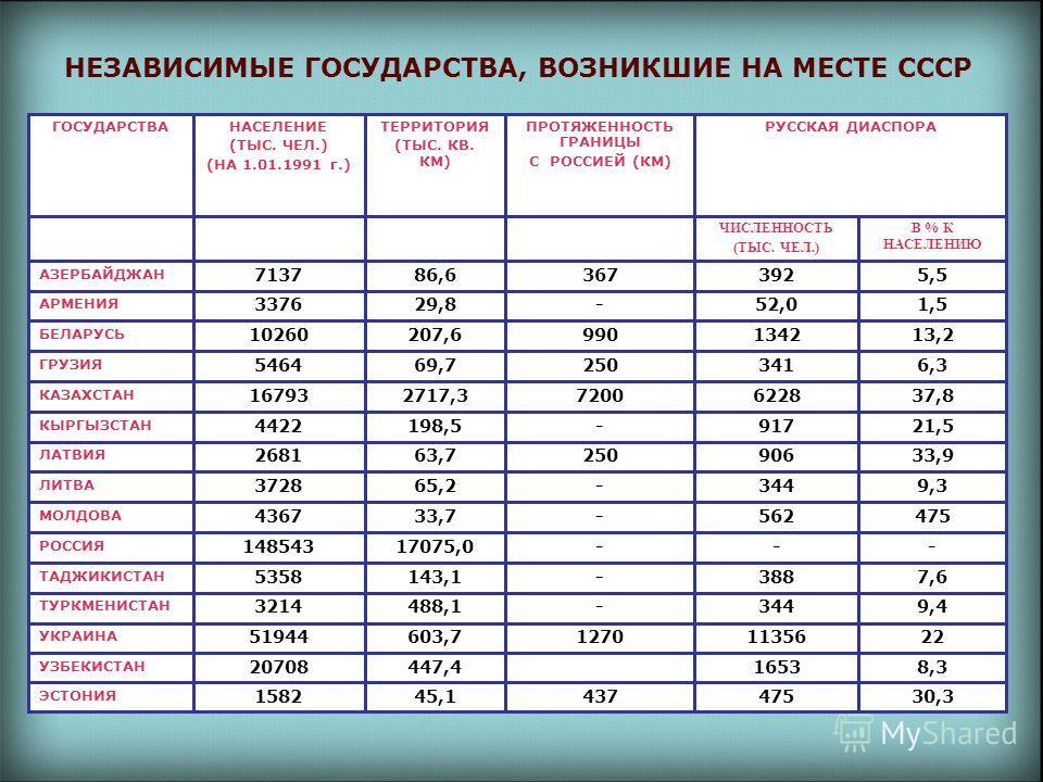 НЕЗАВИСИМЫЕ ГОСУДАРСТВА, ВОЗНИКШИЕ НА МЕСТЕ СССР 30,347543745,11582 ЭСТОНИЯ 8,31653447,420708 УЗБЕКИСТАН 22113561270603,751944 УКРАИНА 9,4344-488,13214 ТУРКМЕНИСТАН 7,6388-143,15358 ТАДЖИКИСТАН ---17075,0148543 РОССИЯ 475562-33,74367 МОЛДОВА 9,3344-6