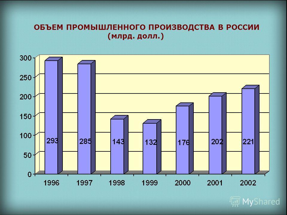 ОБЪЕМ ПРОМЫШЛЕННОГО ПРОИЗВОДСТВА В РОССИИ (млрд. долл.)