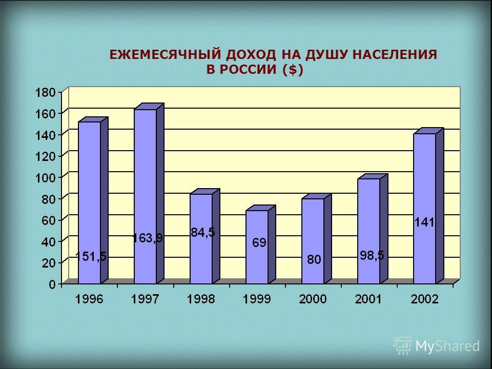 ЕЖЕМЕСЯЧНЫЙ ДОХОД НА ДУШУ НАСЕЛЕНИЯ В РОССИИ ($)