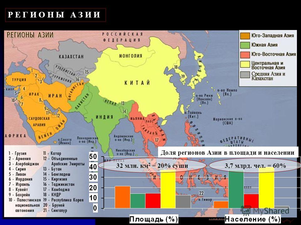 Перейти на первую страницу Р Е Г И О Н Ы А З И И Доля регионов Азии в площади и населении 32 млн. км 2 = 20% суши 3,7 млрд. чел. = 60%