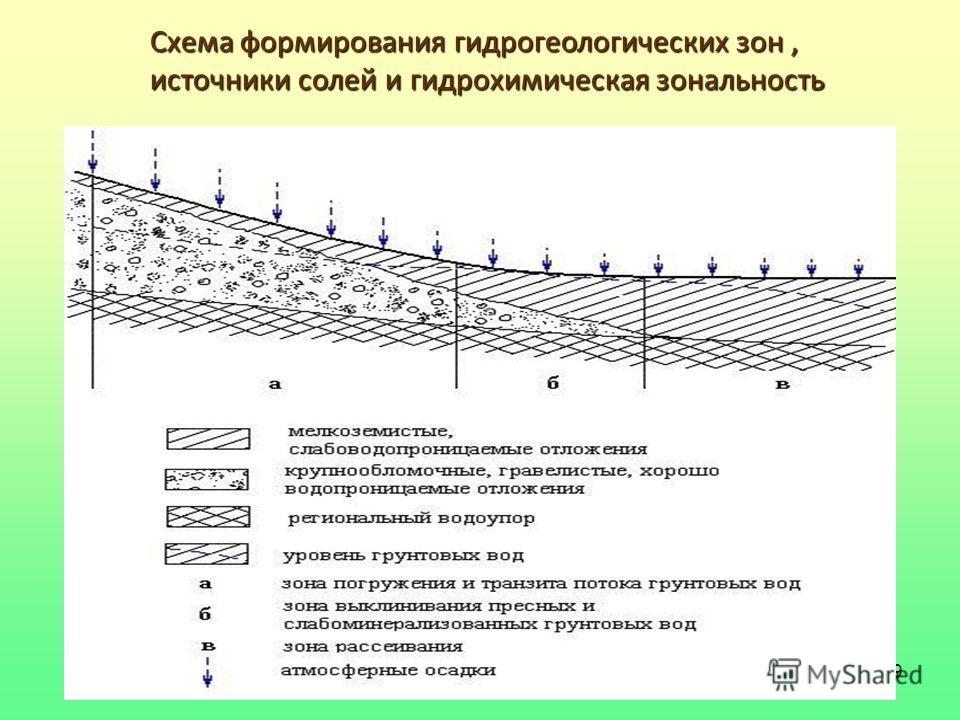 39 Схема формирования гидрогеологических зон, источники солей и гидрохимическая зональность