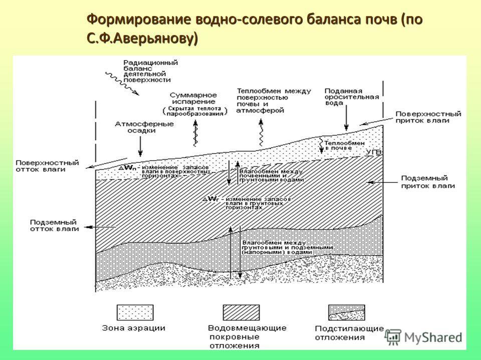 43 Формирование водно-солевого баланса почв (по С.Ф.Аверьянову)