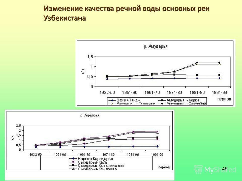 45 Изменение качества речной воды основных рек Узбекистана
