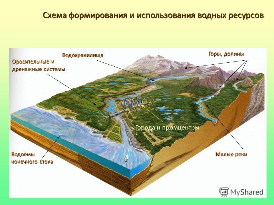 Схема формирования и использования водных ресурсов Горы, долины Водохранилища Оросительные и дренажные системы Малые реки Города и промцентры Водоёмы конечного стока