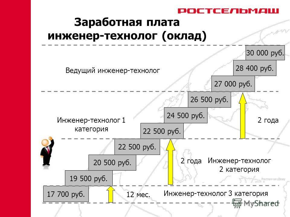 Инженер-технолог 3 категория Инженер-технолог 2 категория Инженер-технолог 1 категория Ведущий инженер-технолог 12 мес. 2 года 17 700 руб. 19 500 руб. 20 500 руб. 22 500 руб. 24 500 руб. 26 500 руб. 27 000 руб. 28 400 руб. 30 000 руб. Заработная плат
