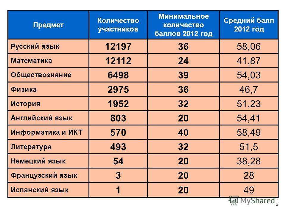 2 Предмет Количество участников Минимальное количество баллов 2012 год Средний балл 2012 год Русский язык 121973658,06 Математика 121122441,87 Обществознание 64983954,03 Физика 29753646,7 История 19523251,23 Английский язык 8032054,41 Информатика и И