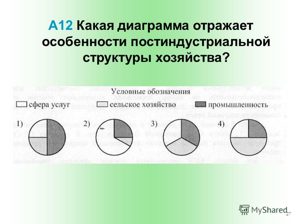 27 А12 Какая диаграмма отражает особенности постиндустриальной структуры хозяйства?