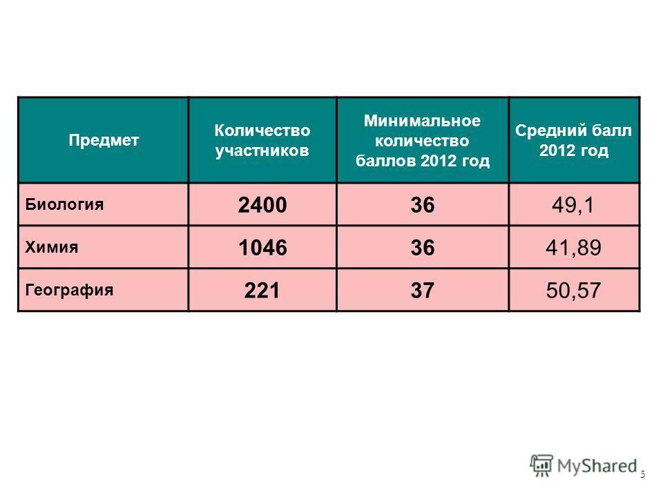 5 Предмет Количество участников Минимальное количество баллов 2012 год Средний балл 2012 год Биология 24003649,1 Химия 10463641,89 География 2213750,57