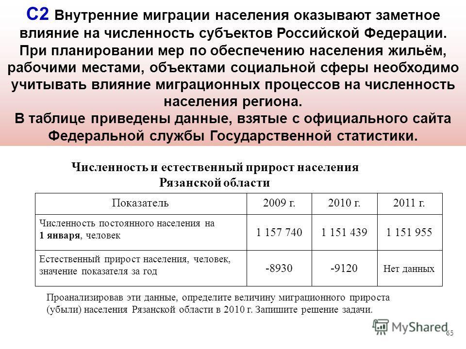 65 С2 Внутренние миграции населения оказывают заметное влияние на численность субъектов Российской Федерации. При планировании мер по обеспечению населения жильём, рабочими местами, объектами социальной сферы необходимо учитывать влияние миграционных