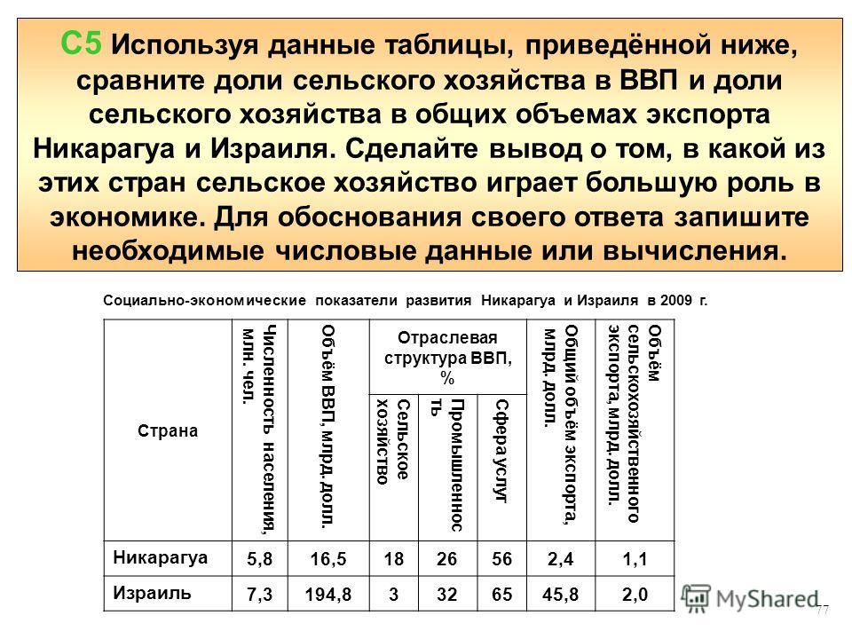 77 С5 Используя данные таблицы, приведённой ниже, сравните доли сельского хозяйства в ВВП и доли сельского хозяйства в общих объемах экспорта Никарагуа и Израиля. Сделайте вывод о том, в какой из этих стран сельское хозяйство играет большую роль в эк