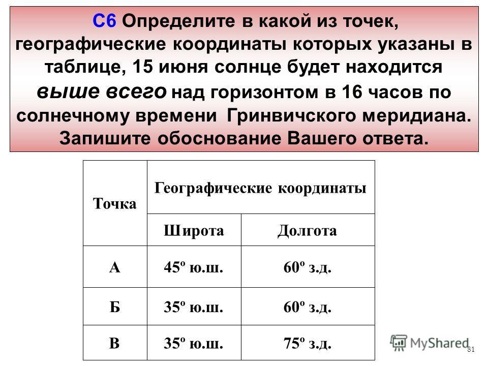 81 С6 Определите в какой из точек, географические координаты которых указаны в таблице, 15 июня солнце будет находится выше всего над горизонтом в 16 часов по солнечному времени Гринвичского меридиана. Запишите обоснование Вашего ответа. 75º з.д.35º