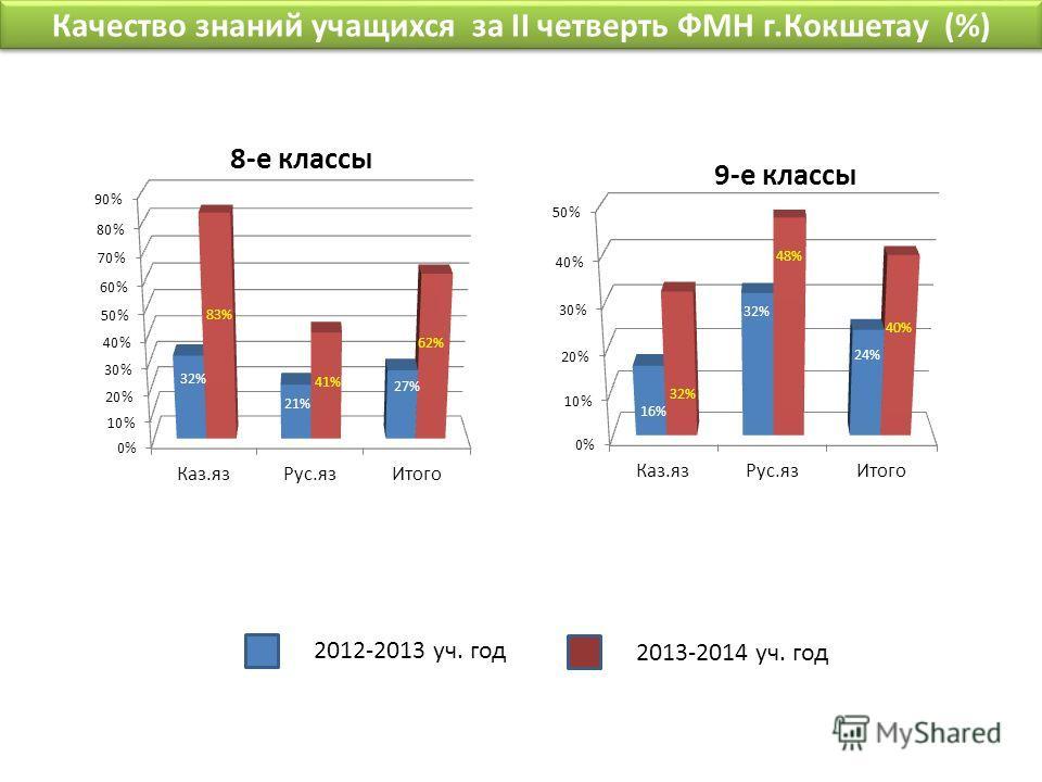 Качество знаний учащихся за II четверть ФМН г.Кокшетау (%) 2012-2013 уч. год 2013-2014 уч. год