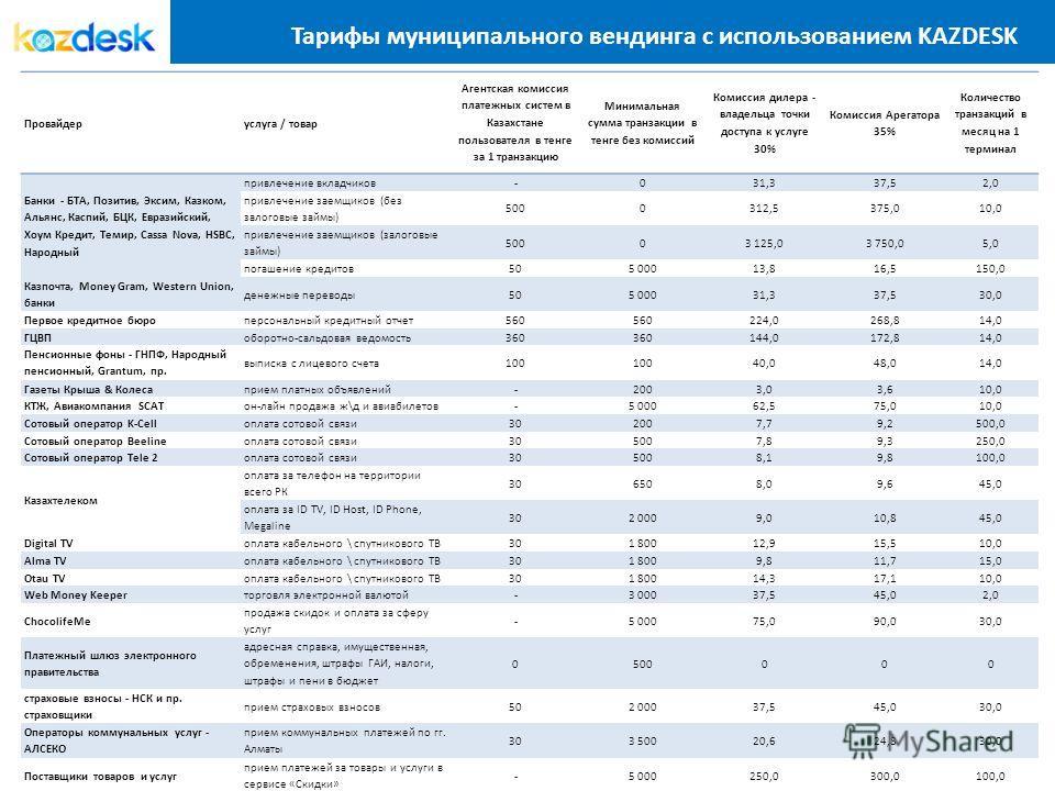 Тарифы муниципального вендинга с использованием KAZDESK Провайдеруслуга / товар Агентская комиссия платежных систем в Казахстане пользователя в тенге за 1 транзакцию Минимальная сумма транзакции в тенге без комиссий Комиссия дилера - владельца точки