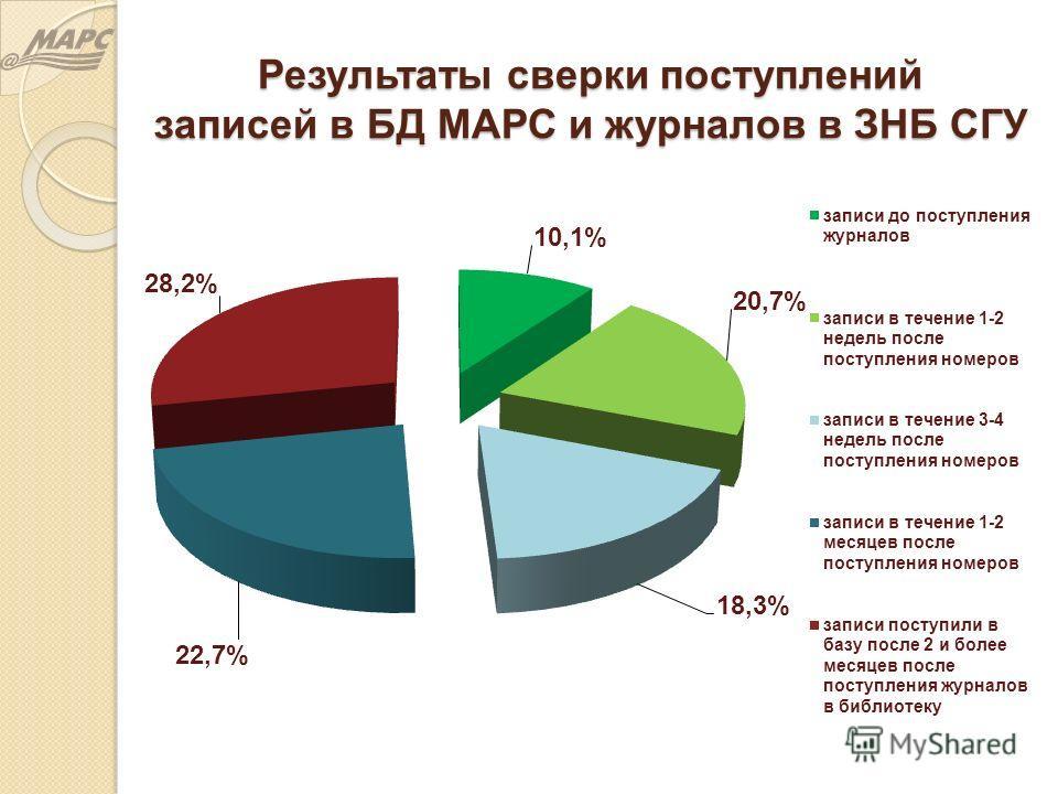 Результаты сверки поступлений записей в БД МАРС и журналов в ЗНБ СГУ