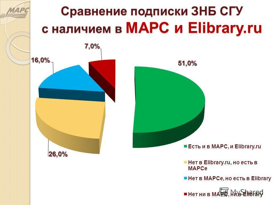 Сравнение подписки ЗНБ СГУ с наличием в МАРС и Elibrary.ru