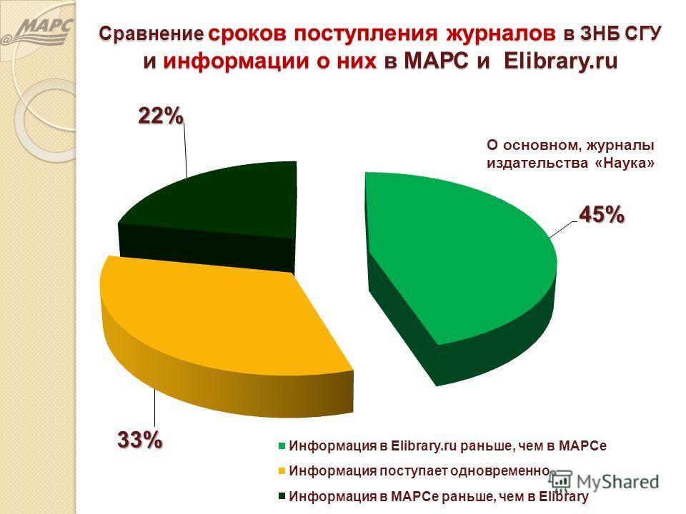 Сравнение сроков поступления журналов в ЗНБ СГУ и информации о них в МАРС и Elibrary.ru