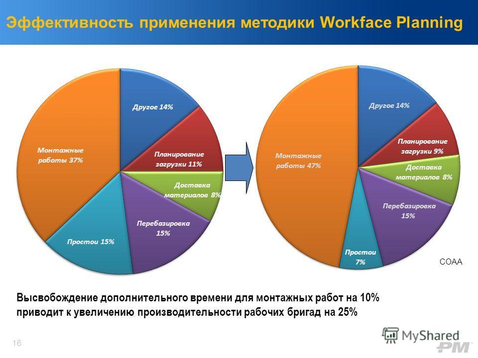 Высвобождение дополнительного времени для монтажных работ на 10% приводит к увеличению производительности рабочих бригад на 25% Эффективность применения методики Workface Planning COAA 16